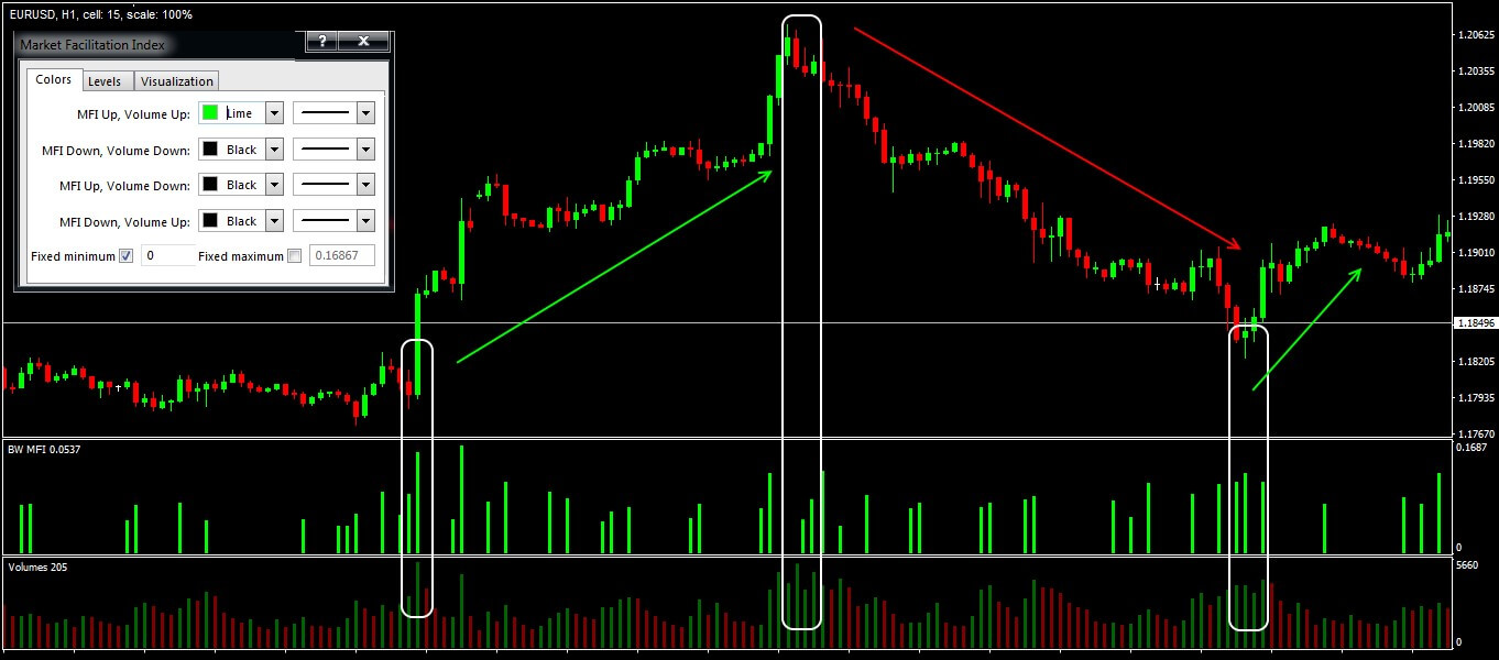 Trade situations in the strategy of a volume scalping