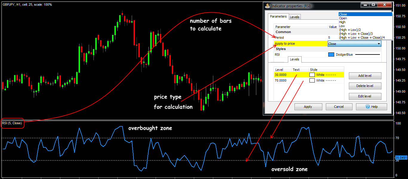 Parameters and general view of the RSI indicator