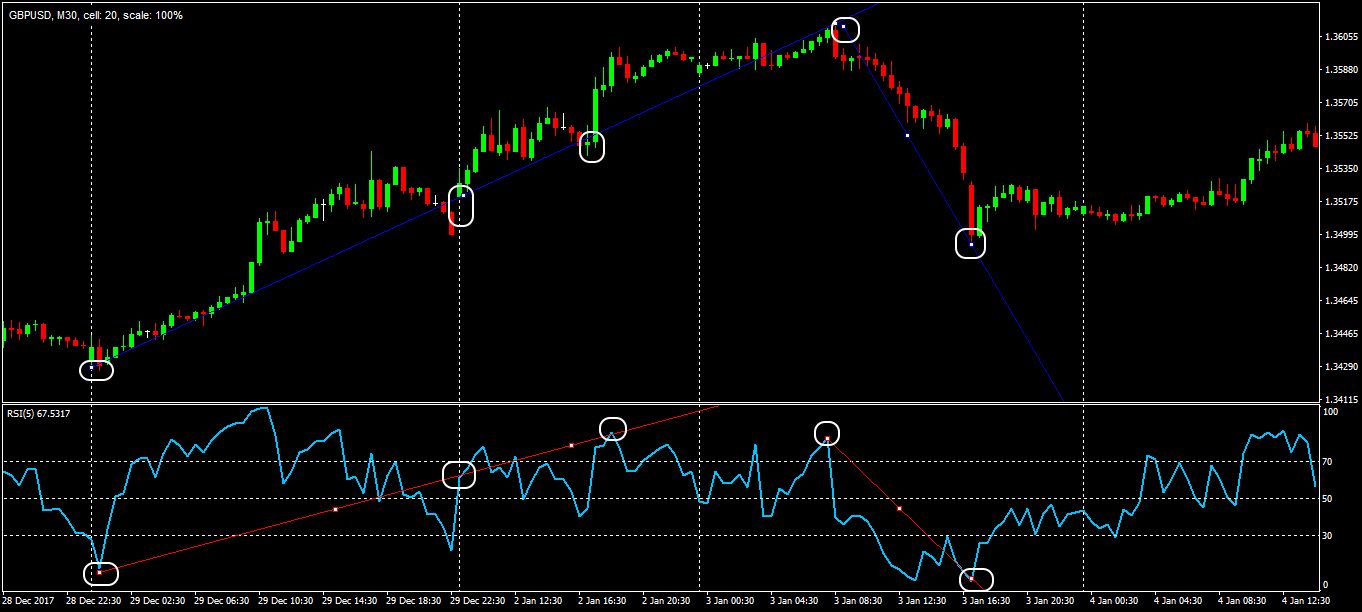 Trend lines on the RSI oscillator