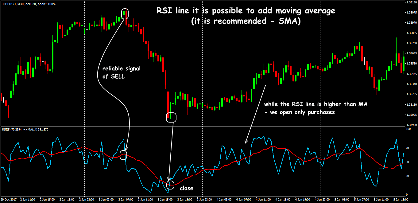 Trade situations of RSI + MA