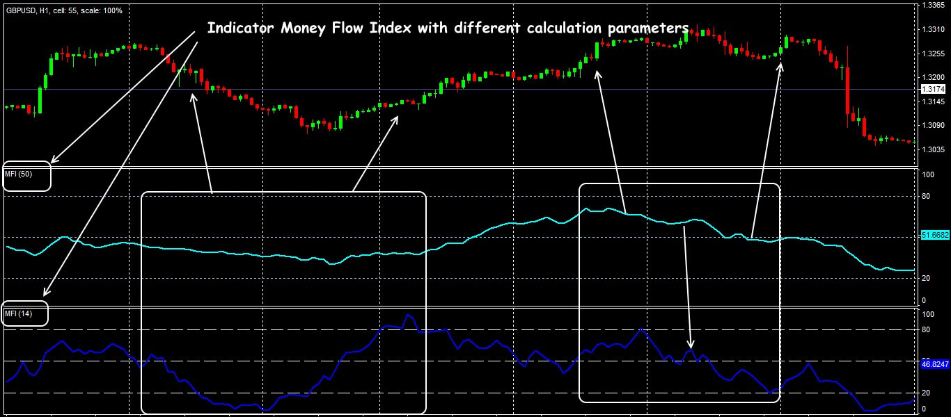 Money Flow Index with different parameters