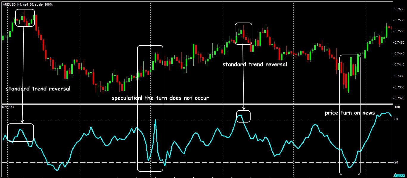 Trading situations of the MFI line reversal