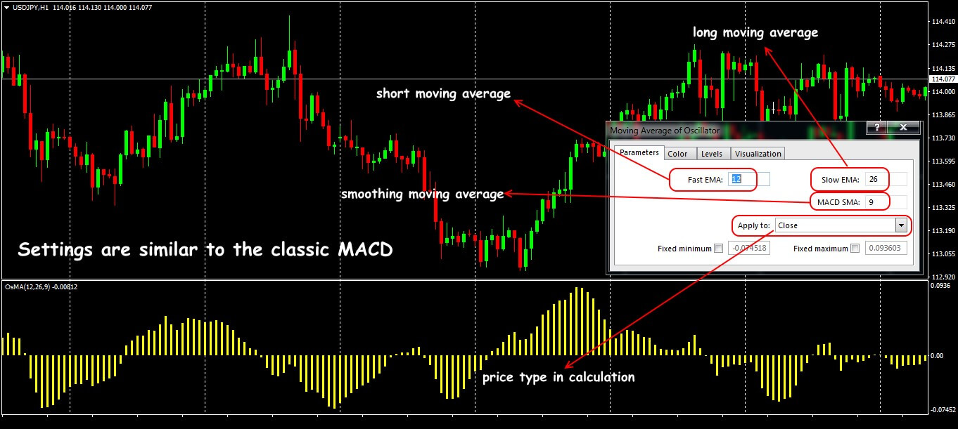 Parameters and the General View Moving Average of Oscillator