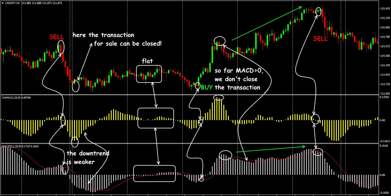 Moving Average Of Oscillator Indicator A Reliable Trap For