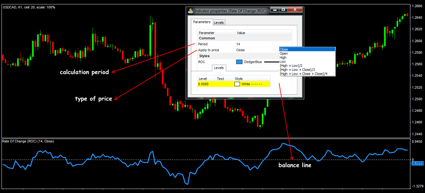 Parameters and general view of the ROC indicator