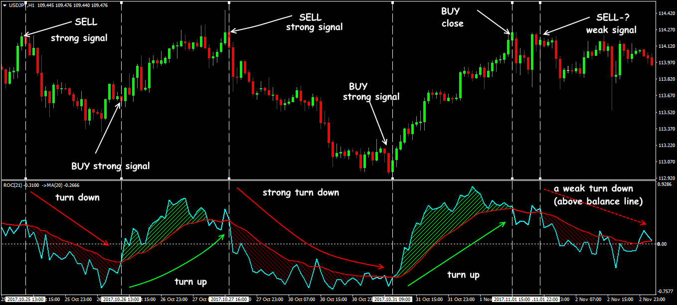Trading situations in Rate of Change+MA strategy