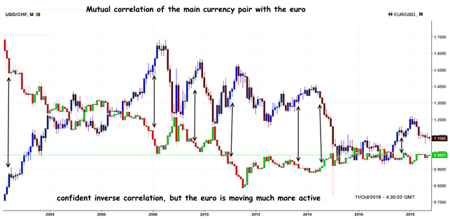 CHF: Correlation analysis with gold
