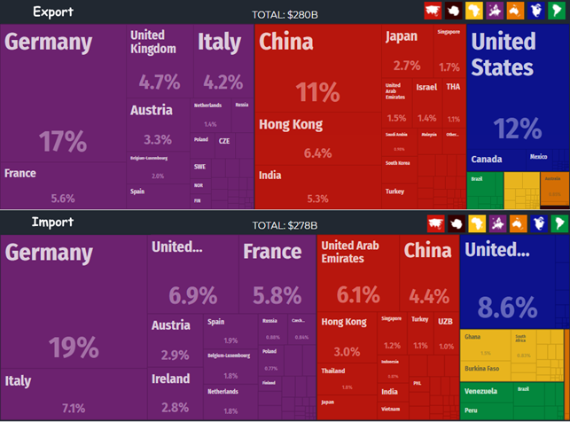 Export-import of Switzerland by countries of the world