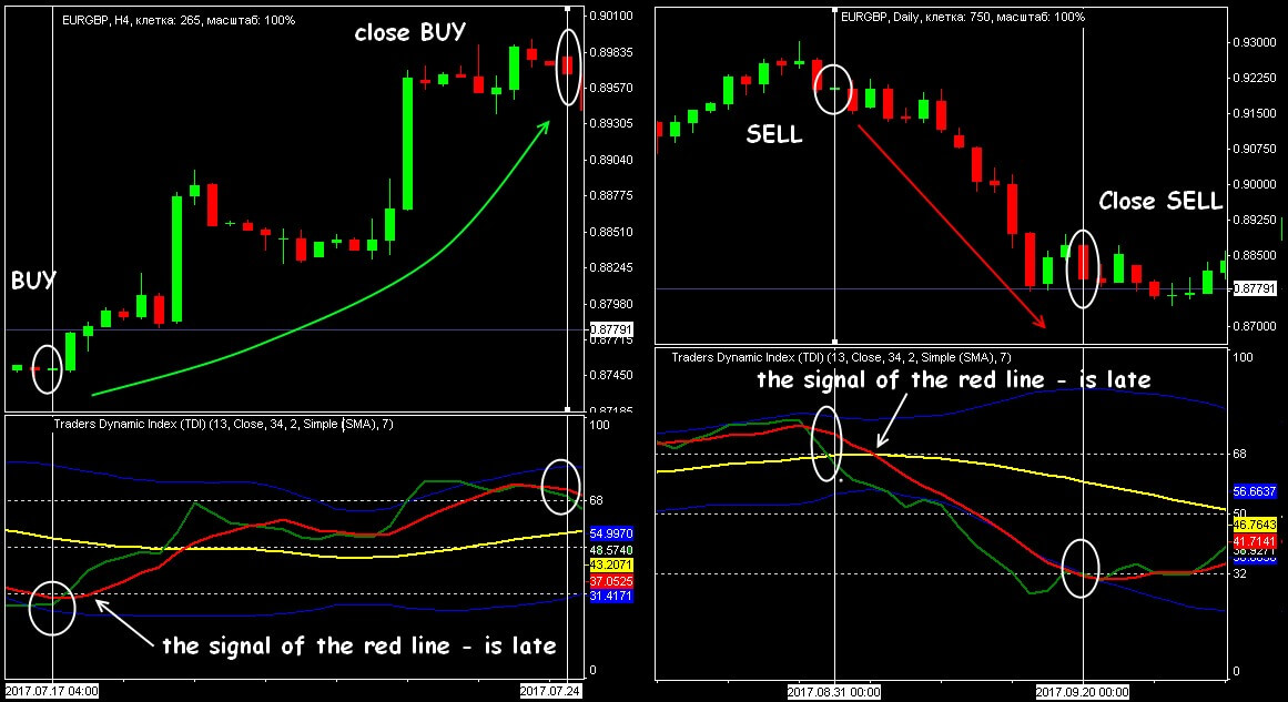 Trading signals in critical areas of TDI