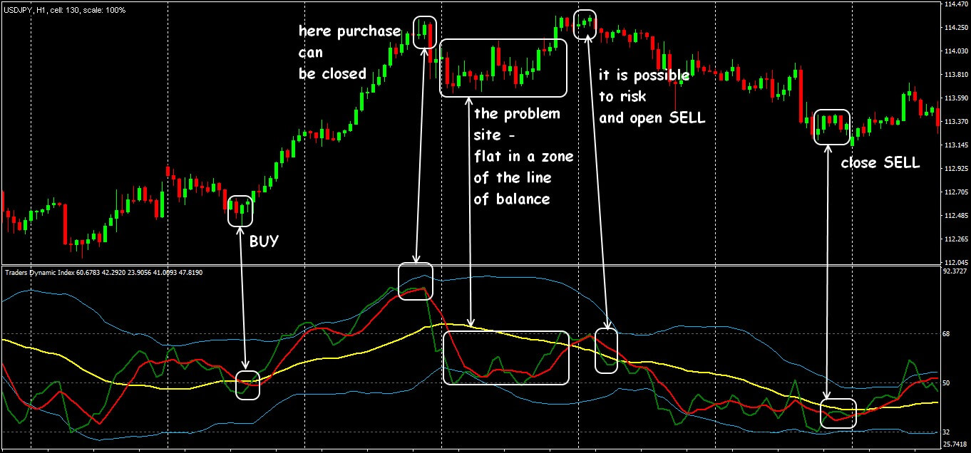 Trading situations on the TDI indicator