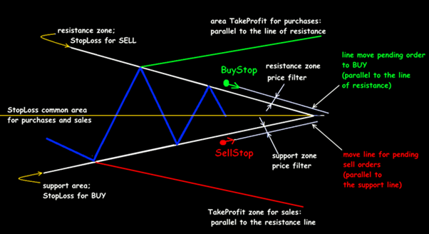 Standard trading situations of the Triangle