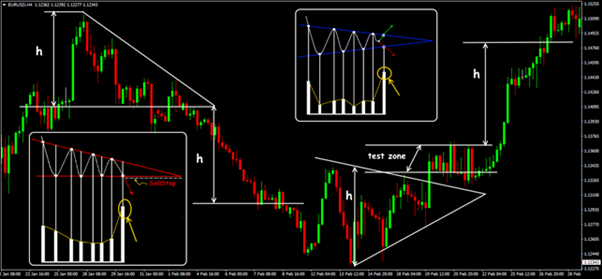 Trading situations of Triangle patterns