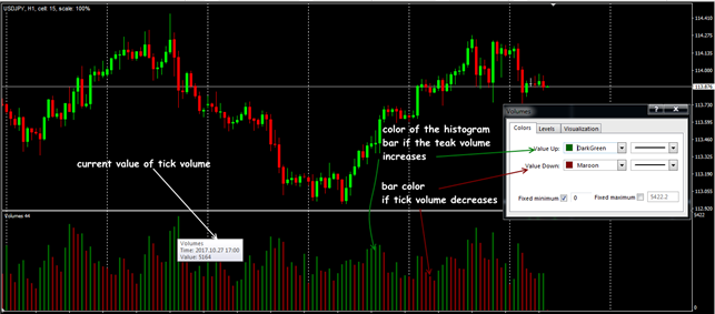 Parameters and general view of the Volumes indicator