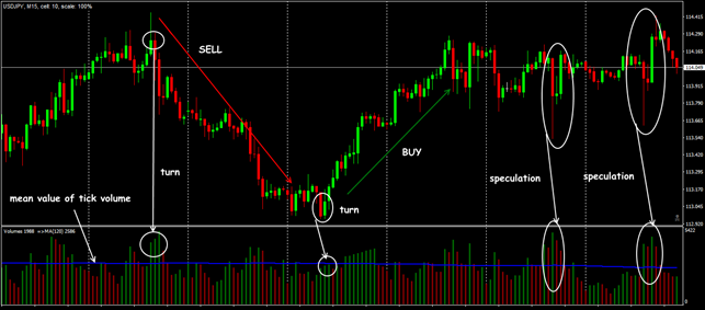 Standard trading situations of the Volumes indicator