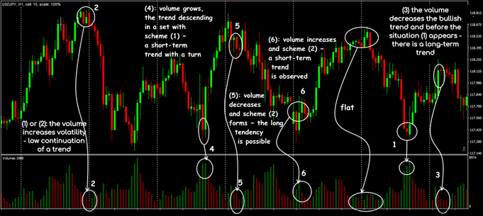 Trading schemes on the Volumes indicator