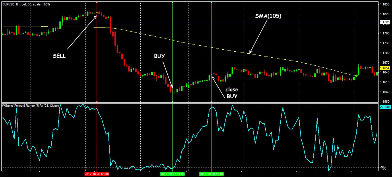 Trade situations in the strategy of WPR+SMA