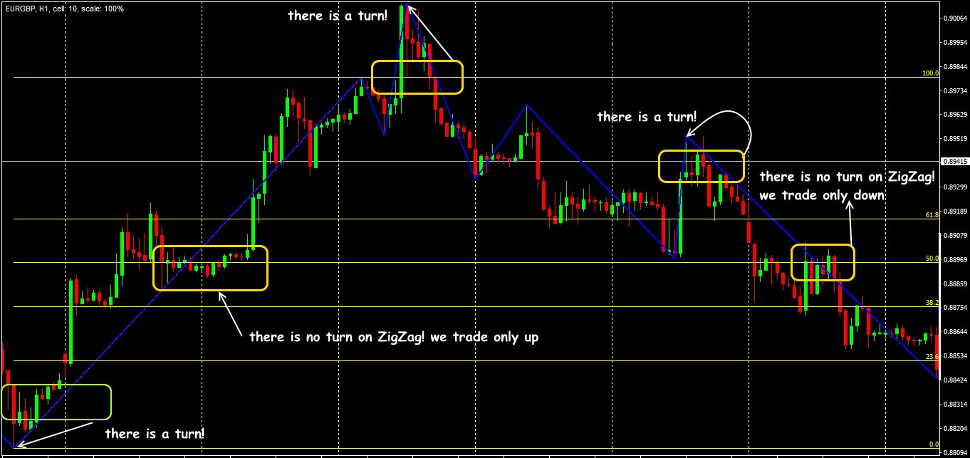 Trading situations in the strategy of Fibo+ZigZag