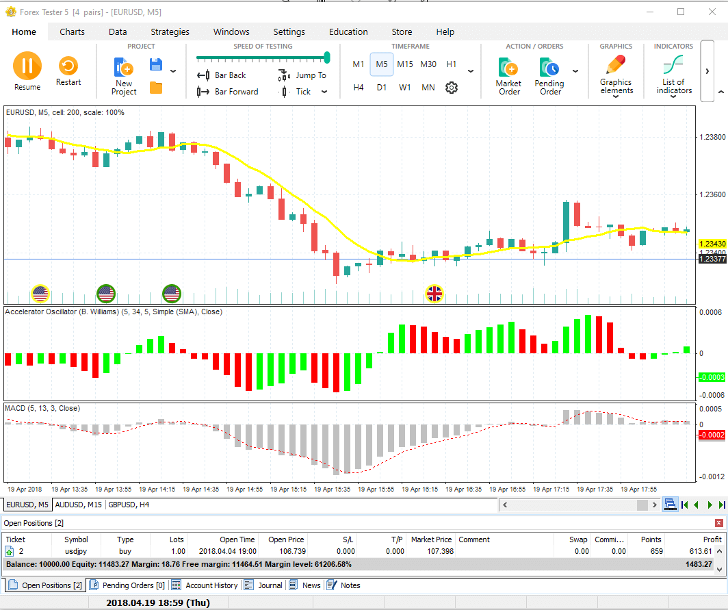 Wide variaty of Indicators for the deep Forex trading analysis