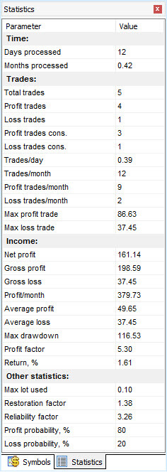 The extended list of the statistical data in Forex Tester 3