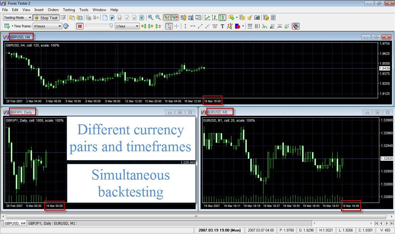 multi currents and timeframes