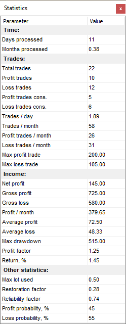 Improve your trading skills with Forex Tester's detailed statistics