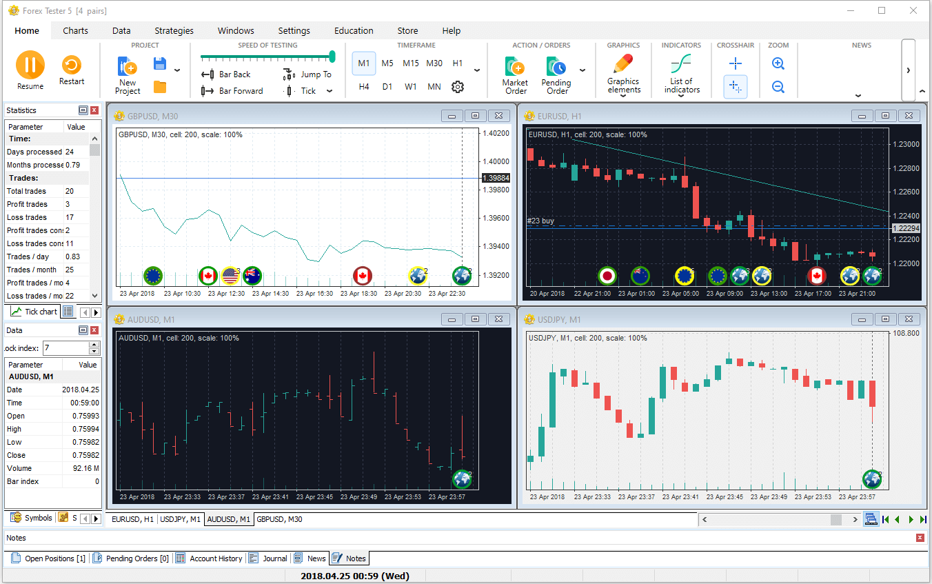 Look at different charts simultaneously in the Forex Tester simulator