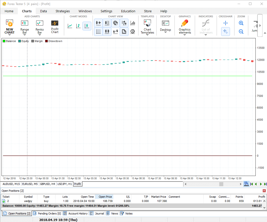 Forex Tester simulator: Use the Profit chart for better analysis